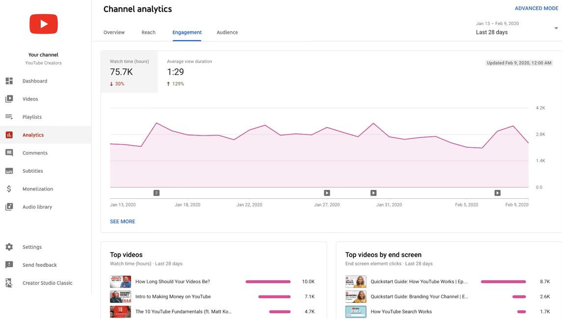 Kiểm tra dữ liệu phân tích lưu lượng views của video khi SEO Youtube thường xuyên