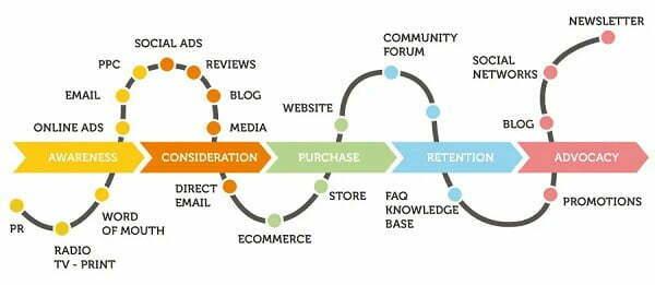 Định hướng Content Marketing dựa theo bản đồ hành trình của khách hàng