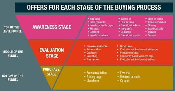 Lên kế hoạch, chiến lược cho từng giai đoạn của quá trình mua hàng