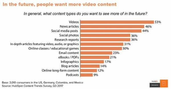 Theo mộtkết quả nghiên cứu của Hubspot, video là định dạng nội dung được mọi người ưa thích nhất.