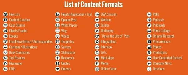 Danh sách định dạng Content Marketing phổ biến