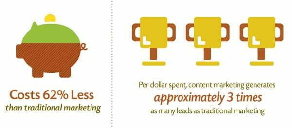Chi phí tiếp thị nội dung thấp hơn 62% so với tiếp thị truyền thống vàtạo ra gấp 3 lần số khách hàng tiềm năng
