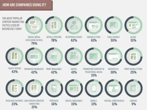Các chiến thuật Content Marketing phổ biến nhất được các doanh nghiệp sử dụng