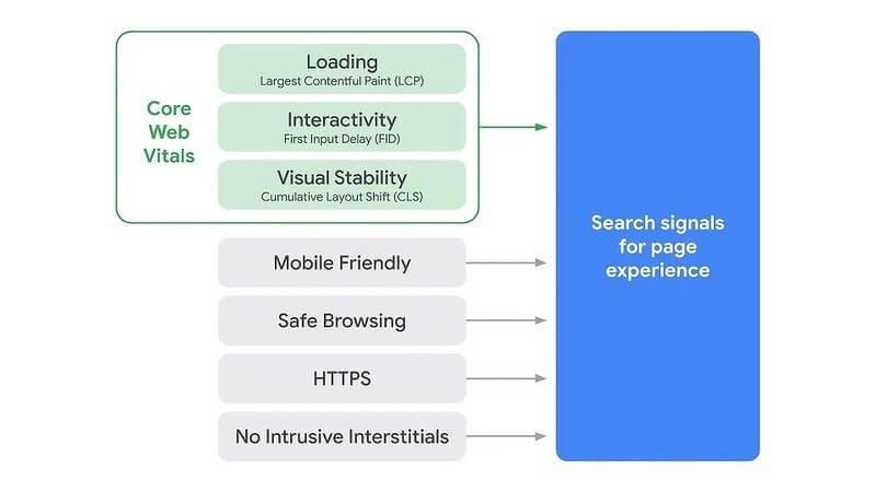 3 khía cạnh quan trọng trong Core Web Vitals. Nguồn: smk.co