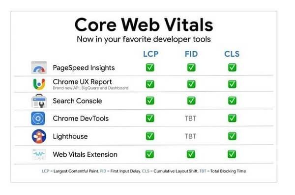 Công cụ hỗ trợ check core web vitals (Ảnh: Internet)