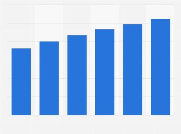 Lượng người truy cập mạng xã hội từ điện thoại di động từ năm 2016-2021