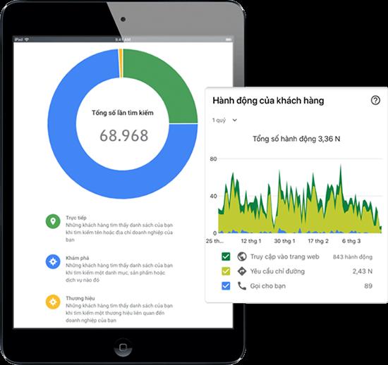Thống kê hành động khách hàng trên Google Maps