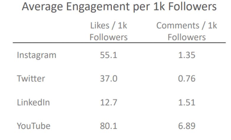 Nhóm micro-influencers có mức độ tương tác cao hơn
