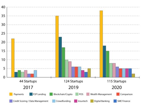 Bản đồ Startup fintech Việt Nam liên tục chào đón những thành viên mới