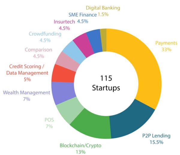 Biểu đồ Startup fintech Việt Nam