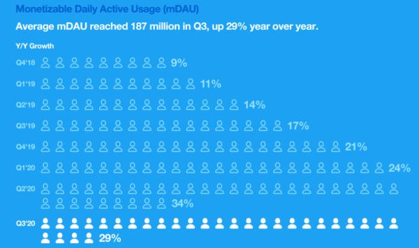 Số lượng người dùng mDAU tiếp tục tăng