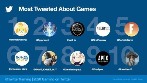Đã có 2 tỷ Tweet về trò chơi