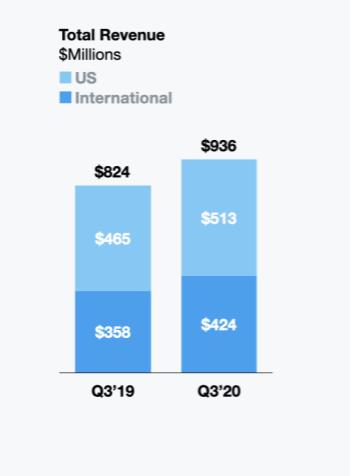 Doanh thu quảng cáo của Twitter tăng 15% so với cùng kỳ năm trước