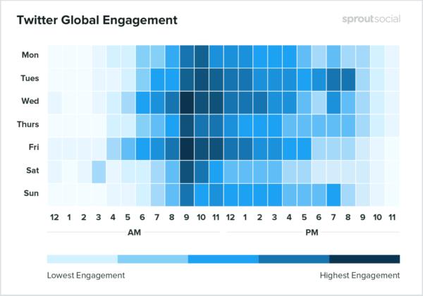Thời gian và tần suất của competitive benchmarking