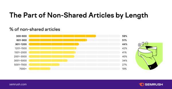 So sánh kết quả của nội dung có độ dài cao