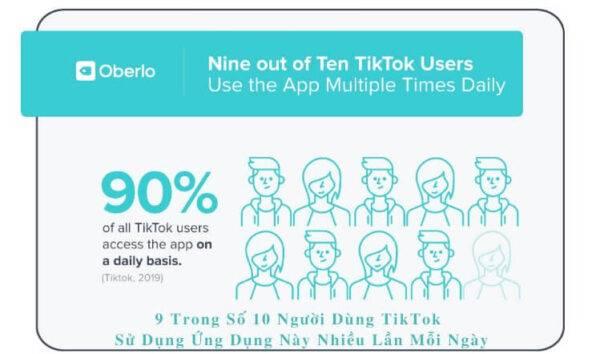 9 trong số 10 người dùng TikTok sử dụng ứng dụng này nhiều lần mỗi ngày