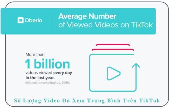 Số lượng video đã xem trung bình trên TikTok