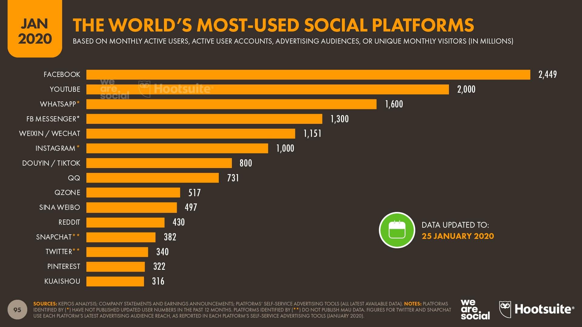 Thống kê số lượng người dùng Tiktok trên thế giới
