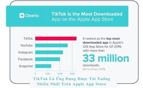 TikTok là ứng dụng được tải xuống nhiều nhất trên Apple App Store