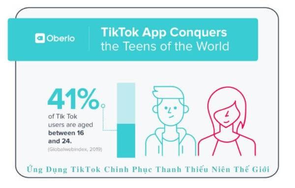 Ứng dụng TikTok chinh phục thanh thiếu niên thế giới