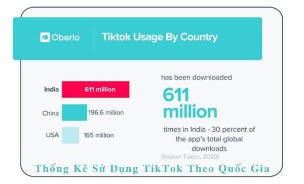 Thống kê Sử dụng TikTok theo quốc gia