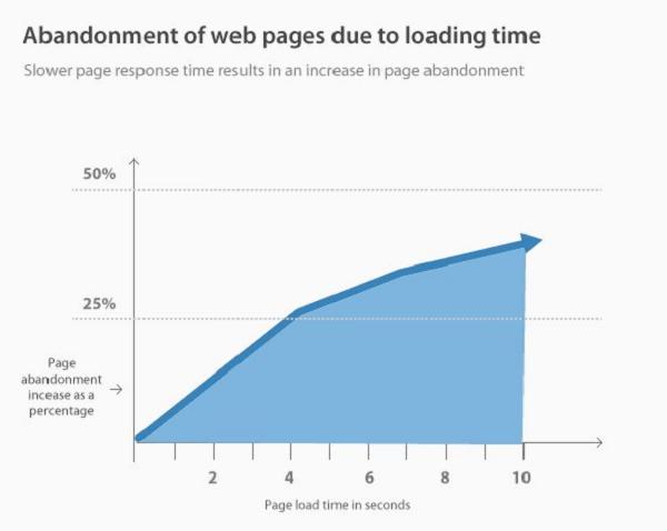 Xu hướng SEO 2021: Cải thiện tốc độ tải trang